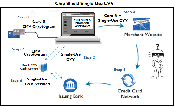 Online Shopping Single-Use CVV Code