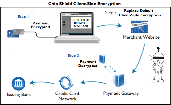 ClientSideEncryption
